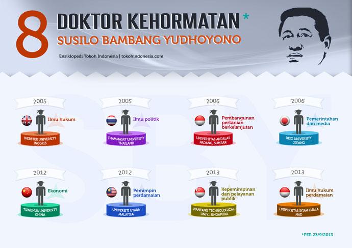 Infografis: Delapan Gelar Doktor Kehormatan SBY